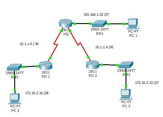 network ip addressing